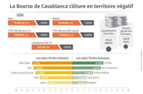 La Bourse de Casablanca clôture en forte baisse