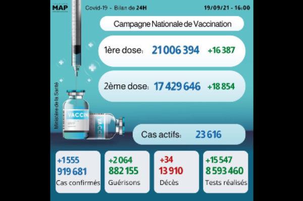 Covid-19: 1.555 nouveaux cas, plus de 21 millions de primo-vaccinés