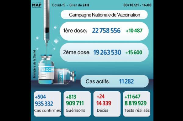 Covid-19: 504 nouveaux cas, plus de 19,26 millions de personnes complètement vaccinées